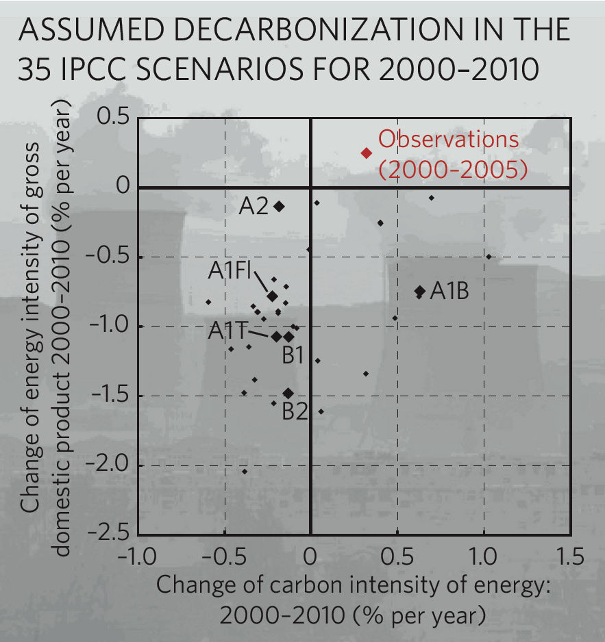 "Assumed versus observed decarbonization rates, from Pielke et al., ""Dangerous Assumptions"""