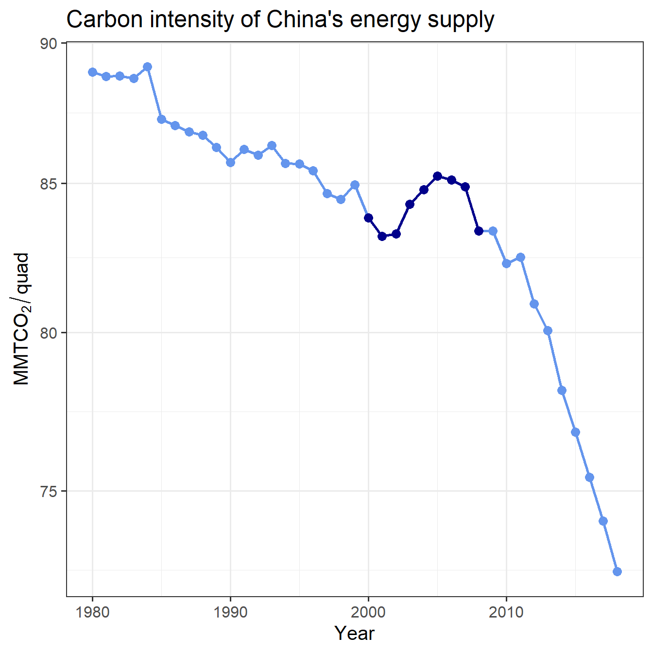 Trend of China's carbon intensity, with 2000--2008 highlighted.