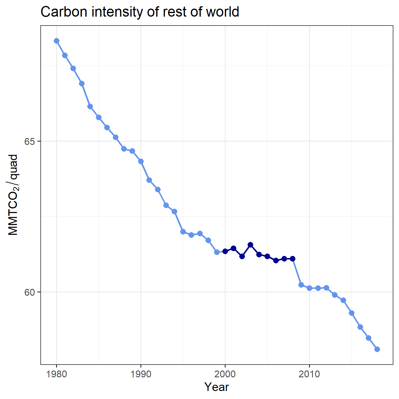 Trend of carbon intensity for the world except China, with 2000--2008 highlighted.