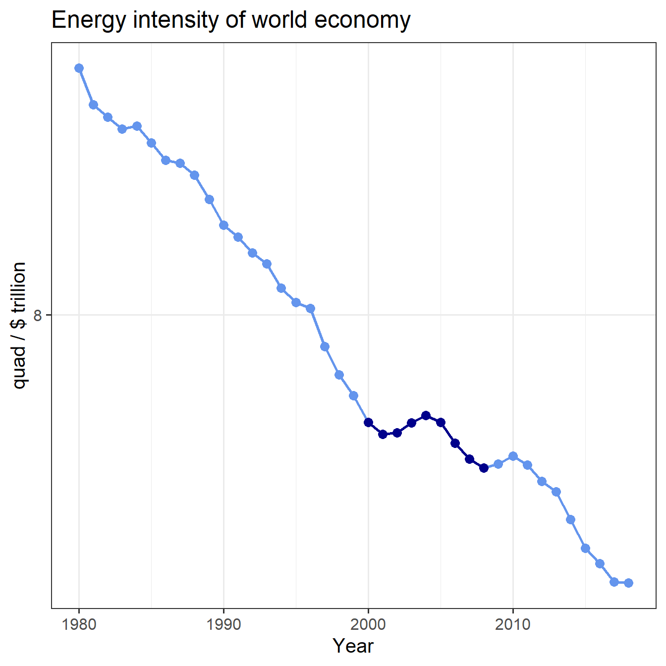 Trend of global energy intensity, with 2000--2008 highlighted.